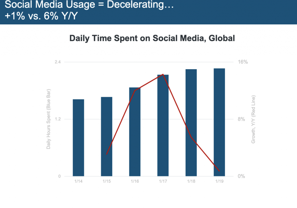 digitla overload social media use decelerating overload s